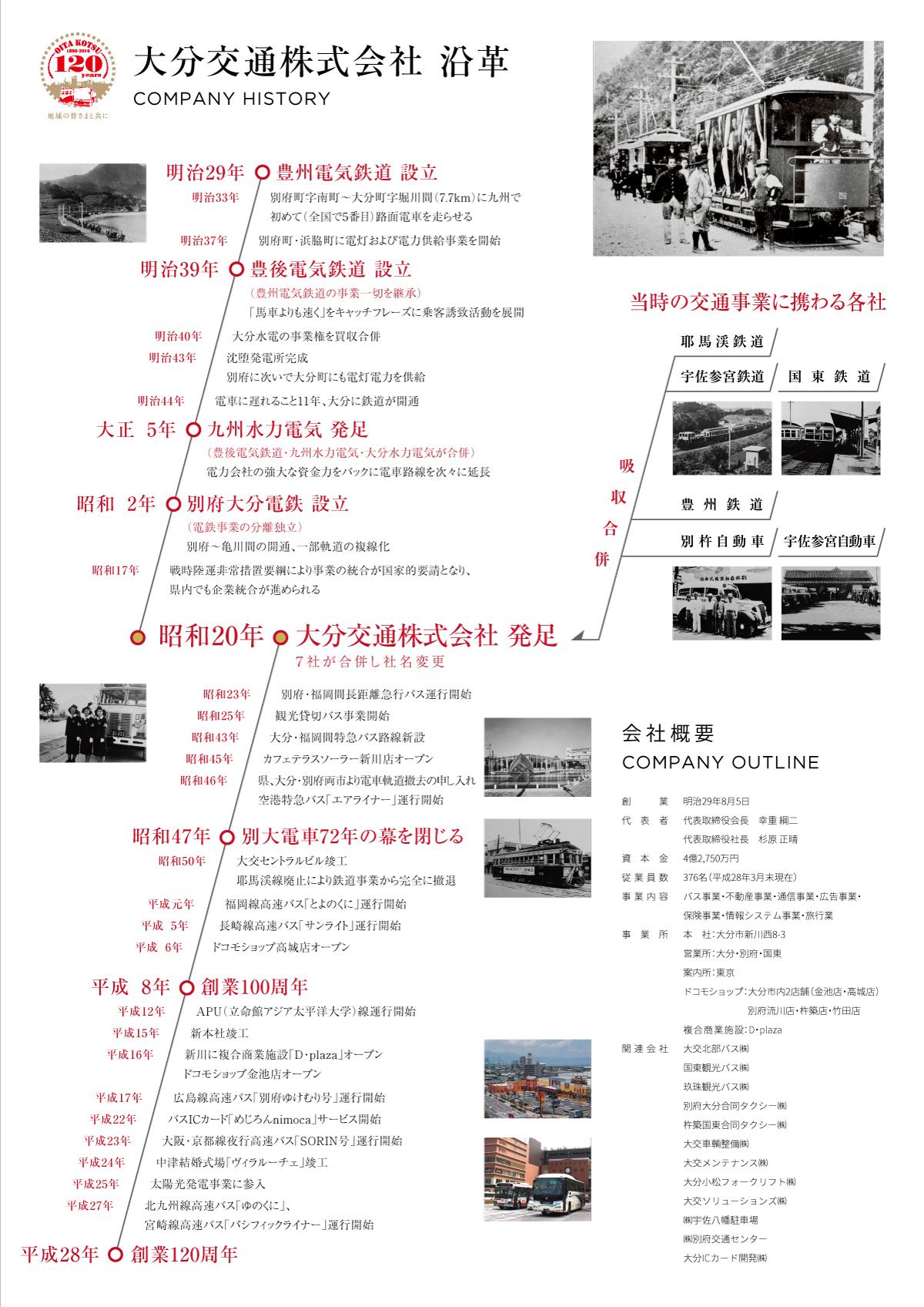 大分交通 120周年記念 空港写真展沿革パネル